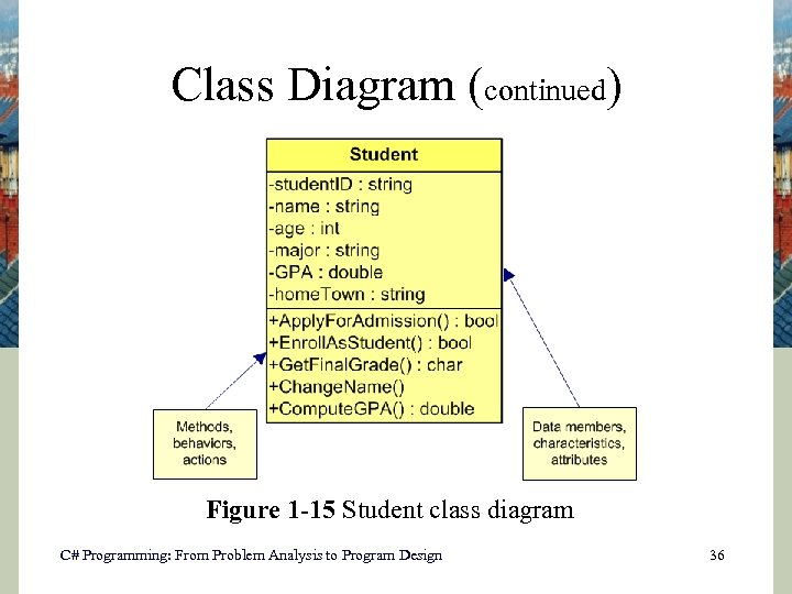 Class Diagram (continued) Figure 1 -15 Student class diagram C# Programming: From Problem Analysis