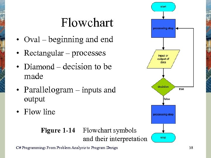 Flowchart • Oval – beginning and end • Rectangular – processes • Diamond –