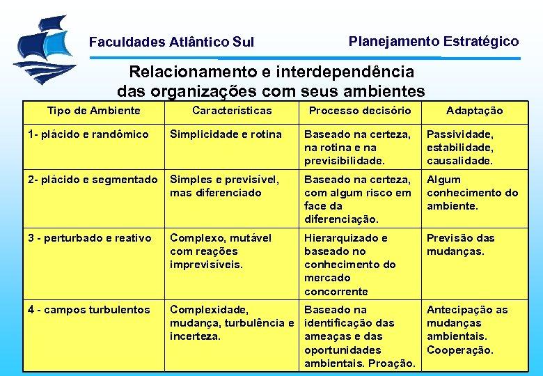 Faculdades Atlântico Sul Planejamento Estratégico Relacionamento e interdependência das organizações com seus ambientes Tipo