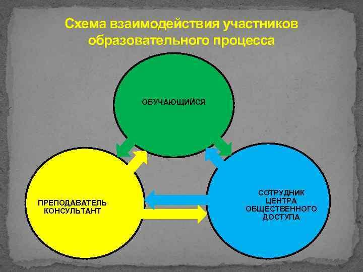 Схема взаимодействия участников образовательного процесса ОБУЧАЮЩИЙСЯ ПРЕПОДАВАТЕЛЬ КОНСУЛЬТАНТ СОТРУДНИК ЦЕНТРА ОБЩЕСТВЕННОГО ДОСТУПА