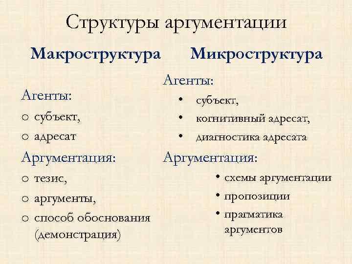 Структуры аргументации Макроструктура Агенты: o субъект, o адресат Аргументация: o тезис, o аргументы, o