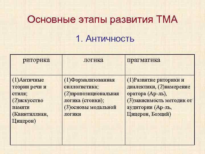 Основные этапы развития ТМА 1. Античность риторика (1)Античные теории речи и стиля; (2)искусство памяти