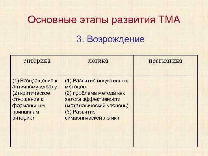 Основные этапы развития ТМА 3. Возрождение риторика логика (1) Возвращение к античному идеалу ;