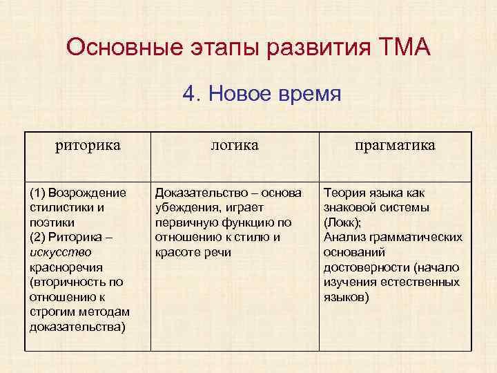 Основные этапы развития ТМА 4. Новое время риторика (1) Возрождение стилистики и поэтики (2)