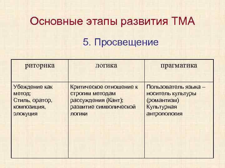 Основные этапы развития ТМА 5. Просвещение риторика Убеждение как метод; Стиль, оратор, композиция, элокуция