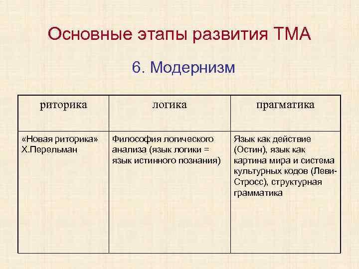 Основные этапы развития ТМА 6. Модернизм риторика «Новая риторика» Х. Перельман логика Философия логического
