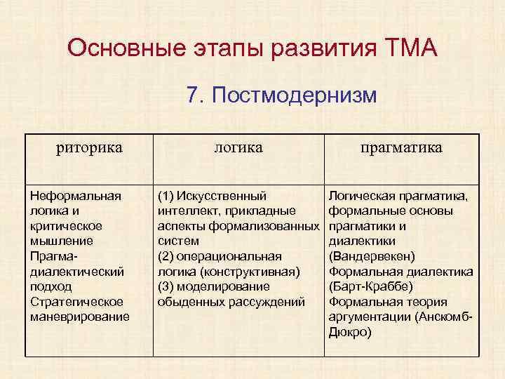 Основные этапы развития ТМА 7. Постмодернизм риторика Неформальная логика и критическое мышление Прагмадиалектический подход