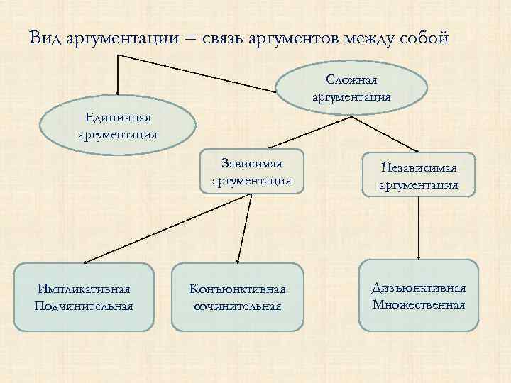 Вид аргументации = связь аргументов между собой Сложная аргументация Единичная аргументация Зависимая аргументация Импликативная