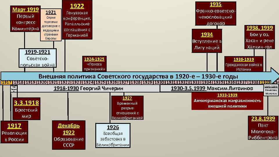 Март 1919 Первый конгресс Коминтерна 1921 1935 1922 Серия торговых договоров с ведущими странами