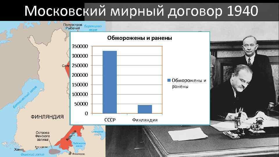 Московский мирный договор 1940 Обморожены и ранены Убитые солдаты 350000 160000 140000 300000 120000