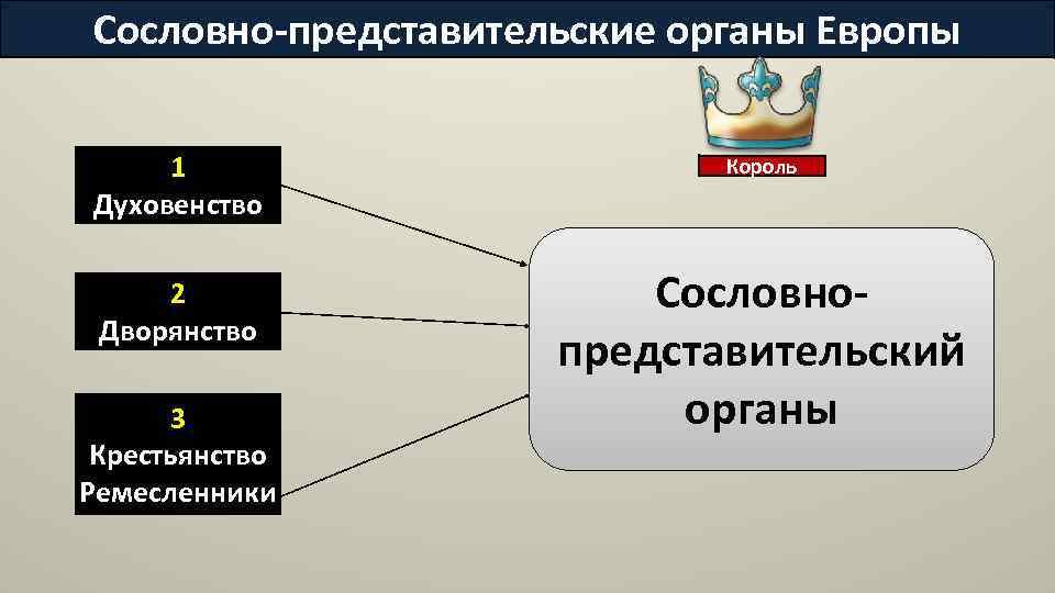 Сословно-представительские органы Европы 1 Духовенство 2 Дворянство 3 Крестьянство Ремесленники Король Сословнопредставительский органы