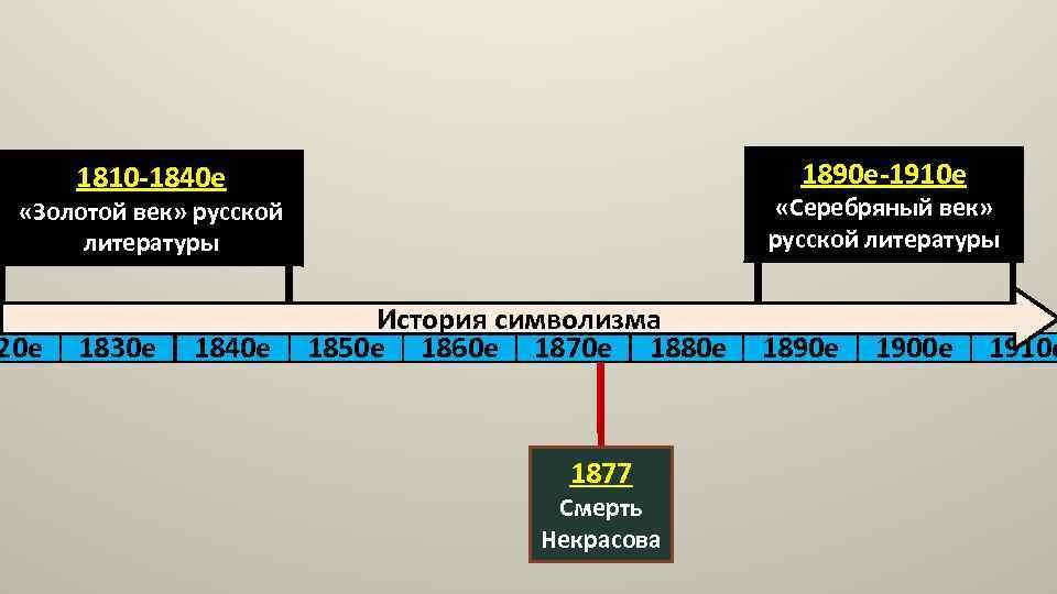 1890 е-1910 е 1810 -1840 е «Серебряный век» русской литературы «Золотой век» русской литературы