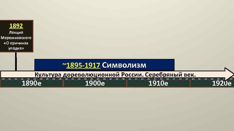 1892 Лекция Мережковского «О причинах упадка» ~1895 -1917 Символизм 1890 1891 1892 1893 1894