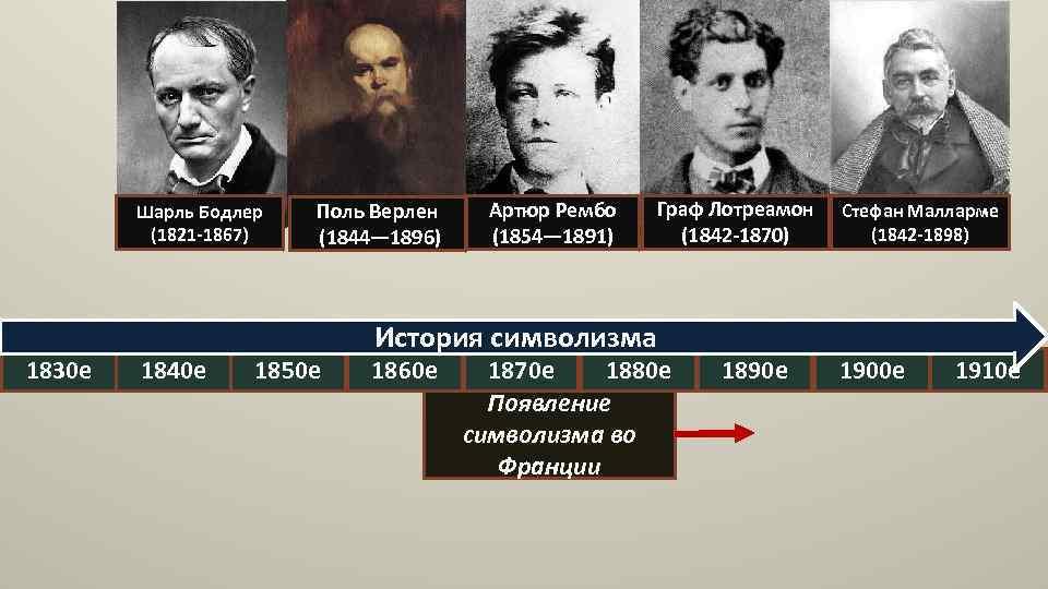Шарль Бодлер (1821 -1867) 1830 е 1840 е Поль Верлен (1844— 1896) 1850 е