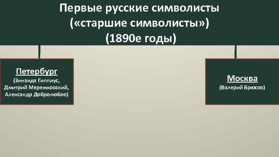 Первые русские символисты ( «старшие символисты» ) (1890 е годы) Петербург (Зинаида Гиппиус, Дмитрий