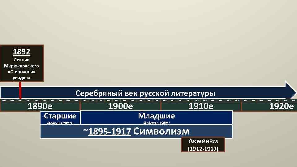 1892 Лекция Мережковского «О причинах упадка» Серебряный век русской литературы 1890 1891 1892 1893