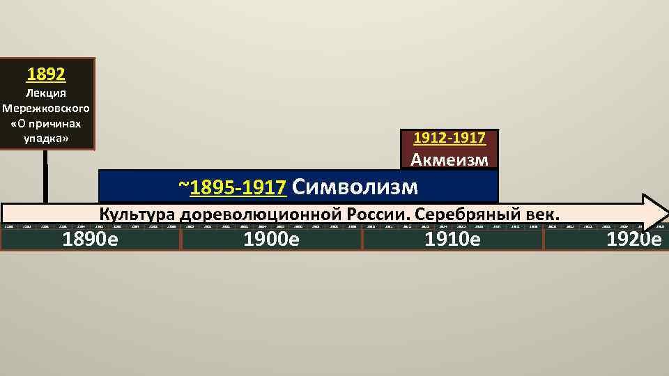 1892 Лекция Мережковского «О причинах упадка» 1912 -1917 Акмеизм ~1895 -1917 Символизм 1890 1891