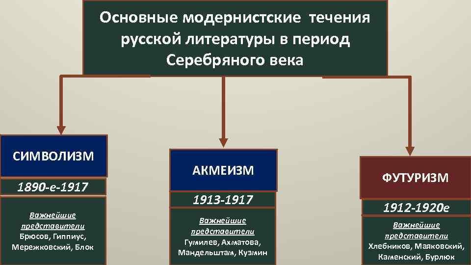 Основные модернистские течения русской литературы в период Серебряного века СИМВОЛИЗМ 1890 -е-1917 Важнейшие представители