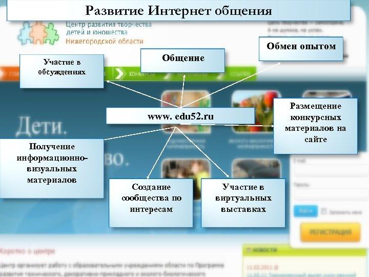 Развитие Интернет общения Участие в обсуждениях Общение Обмен опытом Размещение конкурсных материалов на сайте