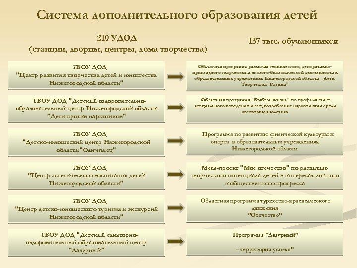 Система дополнительного образования детей 210 УДОД (станции, дворцы, центры, дома творчества) 137 тыс. обучающихся