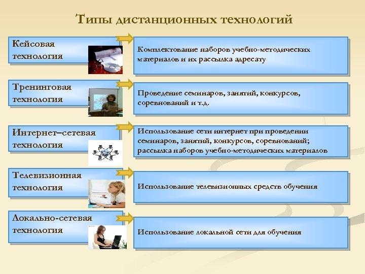 Типы дистанционных технологий Кейсовая технология Комплектование наборов учебно-методических материалов и их рассылка адресату Тренинговая