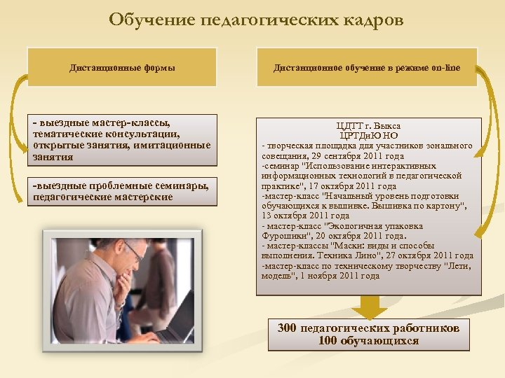 Обучение педагогических кадров Дистанционные формы Дистанционное обучение в режиме on-line - выездные мастер-классы, тематические