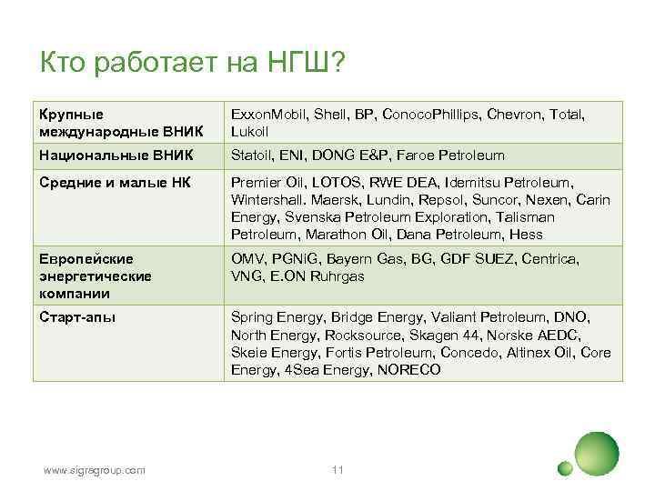 Кто работает на НГШ? Крупные международные ВНИК Exxon. Mobil, Shell, BP, Conoco. Phillips, Chevron,