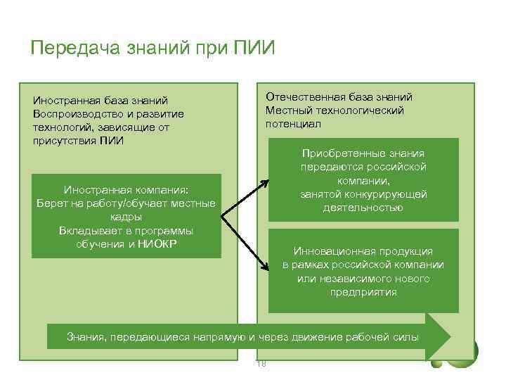 Передача знаний при ПИИ Иностранная база знаний Воспроизводство и развитие технологий, зависящие от присутствия