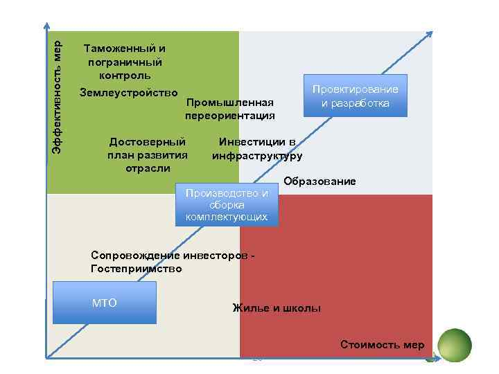 Эффективность мер Таможенный и пограничный контроль Землеустройство Проектирование и разработка Промышленная переориентация Достоверный план