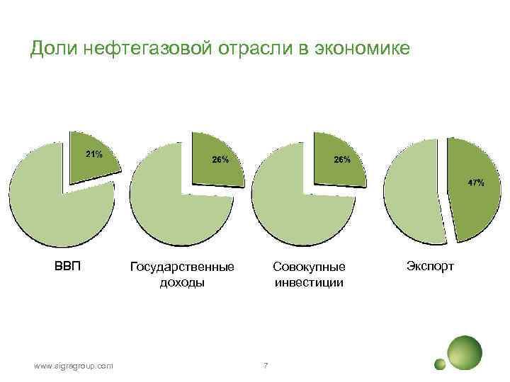 Доли нефтегазовой отрасли в экономике ВВП www. sigragroup. com Государственные доходы Совокупные инвестиции 7