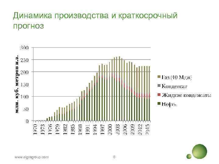 Динамика производства и краткосрочный прогноз www. sigragroup. com 8