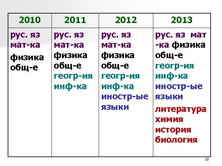 2010 рус. яз мат-ка физика общ-е 2011 2012 2013 рус. яз мат-ка физика общ-е