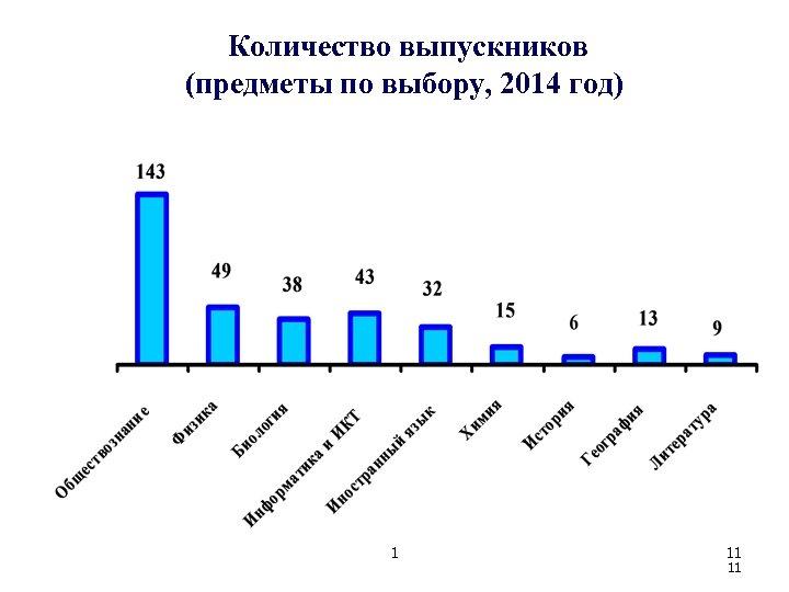 Количество выпускников (предметы по выбору, 2014 год) 1 11 11