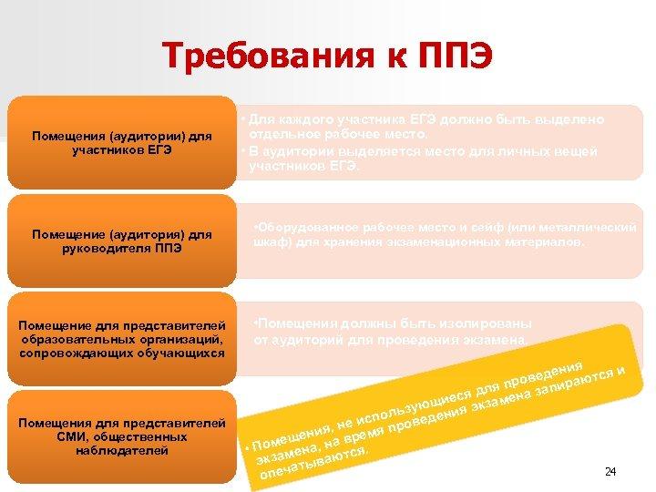 Требования к ППЭ Помещения (аудитории) для участников ЕГЭ Помещение (аудитория) для руководителя ППЭ Помещение