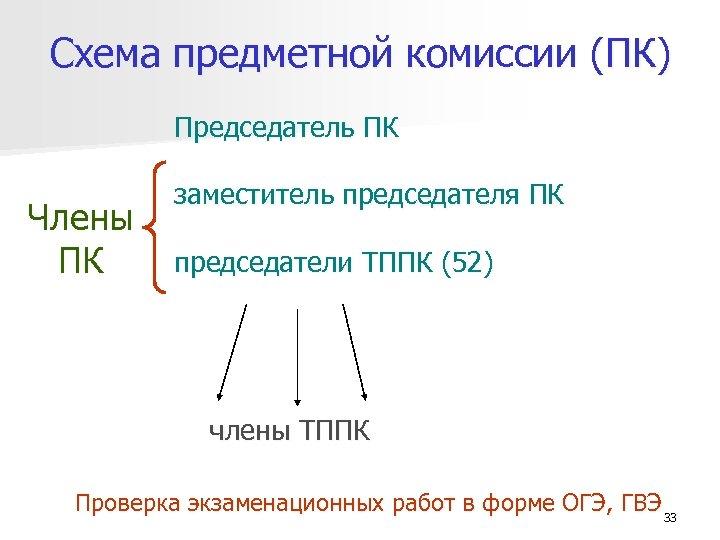 Схема предметной комиссии (ПК) Председатель ПК Члены ПК заместитель председателя ПК председатели ТППК (52)