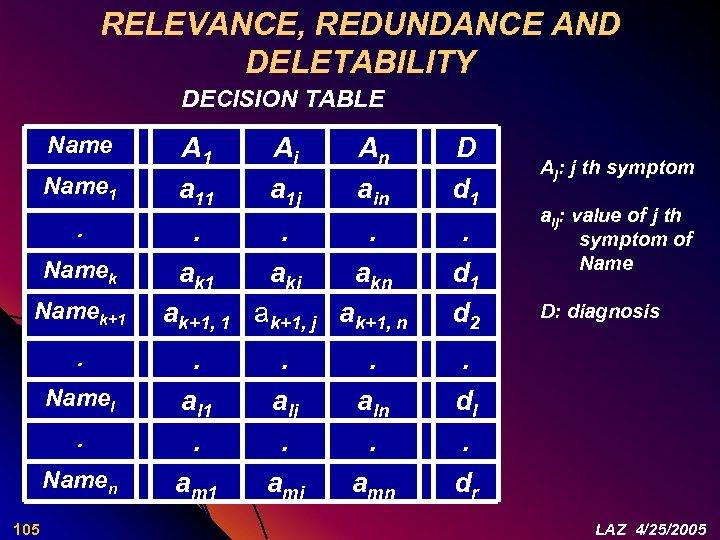 RELEVANCE, REDUNDANCE AND DELETABILITY DECISION TABLE Name 1. Namek+1. Namel. Namen 105 A 1