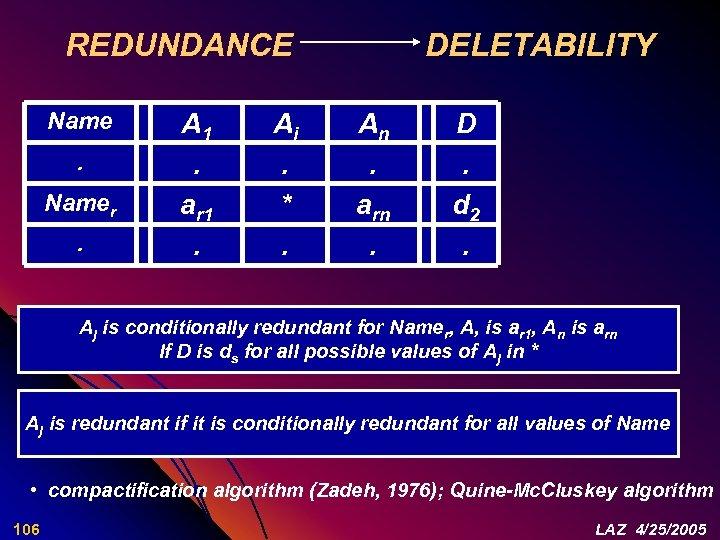 REDUNDANCE Namer. A 1. ar 1. Aj. *. DELETABILITY An. arn. D. d 2.