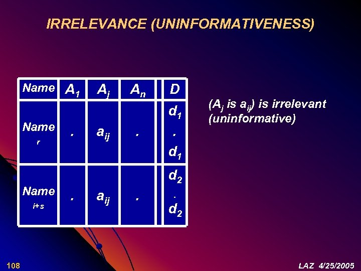 IRRELEVANCE (UNINFORMATIVENESS) Name A 1 Name r Name i+s 108 . Aj aij An