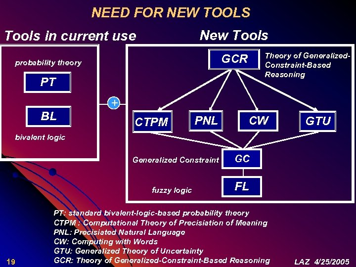 NEED FOR NEW TOOLS New Tools in current use Theory of Generalized. Constraint-Based Reasoning