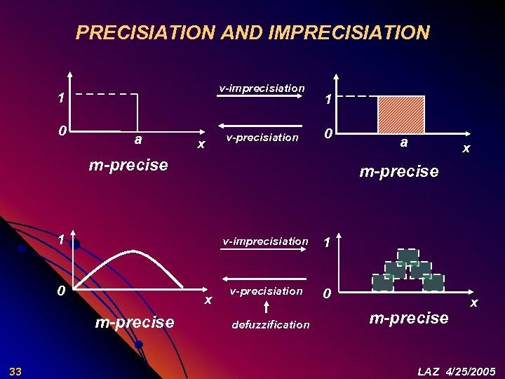 PRECISIATION AND IMPRECISIATION v-imprecisiation 1 0 a x v-precisiation 1 0 m-precise x m-precise