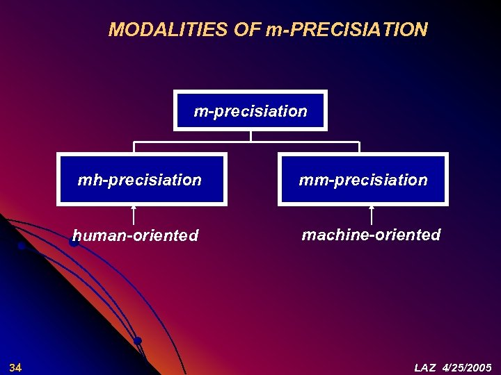 MODALITIES OF m-PRECISIATION m-precisiation mh-precisiation human-oriented 34 mm-precisiation machine-oriented LAZ 4/25/2005