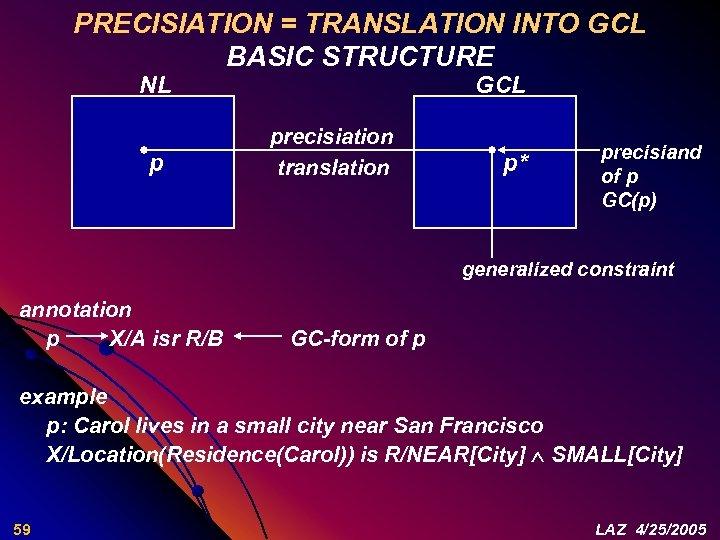 PRECISIATION = TRANSLATION INTO GCL BASIC STRUCTURE NL p GCL precisiation translation p* precisiand