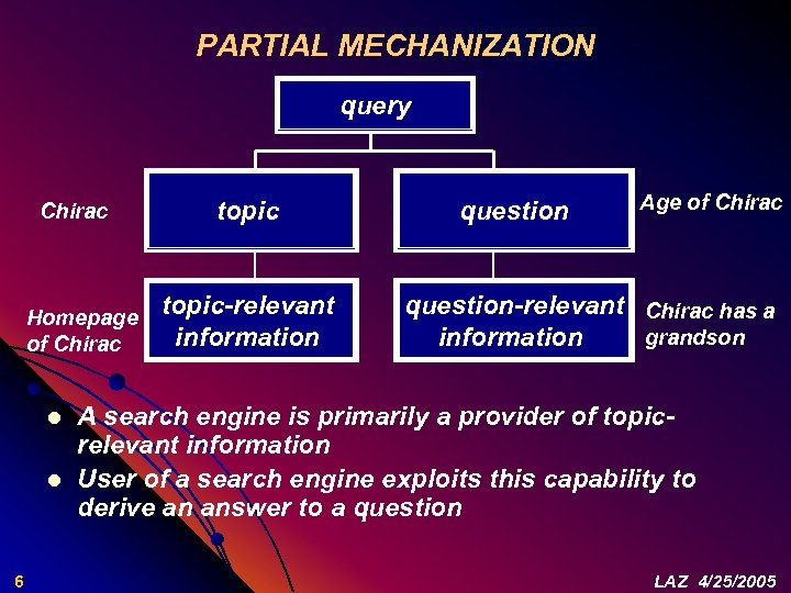 PARTIAL MECHANIZATION query Chirac Homepage of Chirac l l 6 topic-relevant information question Age