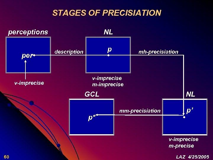 STAGES OF PRECISIATION perceptions per • v-imprecise NL p • description mh-precisiation v-imprecise m-imprecise