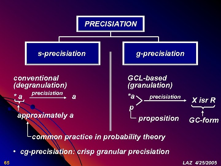 PRECISIATION s-precisiation conventional (degranulation) * a precisiation a approximately a g-precisiation GCL-based (granulation) *a