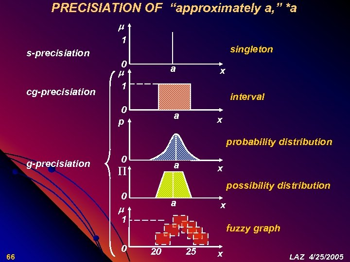 "PRECISIATION OF ""approximately a, "" *a 1 singleton s-precisiation 0 a cg-precisiation x 1"