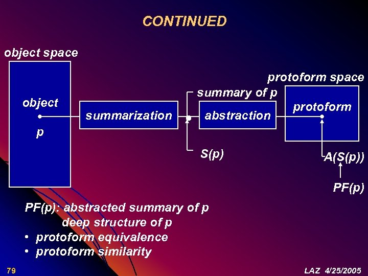 CONTINUED object space object summarization protoform space summary of p protoform abstraction p S(p)