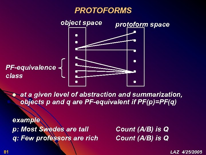 PROTOFORMS object space protoform space PF-equivalence class l at a given level of abstraction