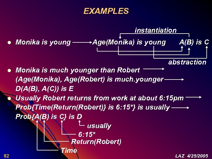 EXAMPLES instantiation l Monika is young Age(Monika) is young A(B) is C abstraction l