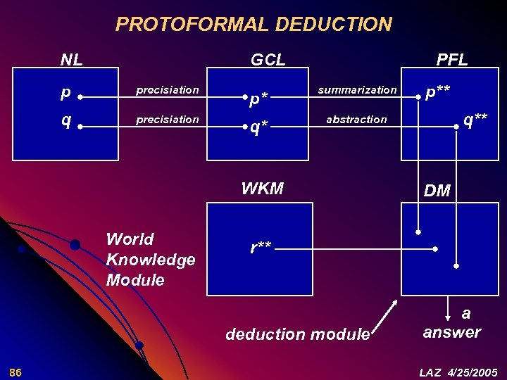 PROTOFORMAL DEDUCTION NL GCL p precisiation q precisiation PFL p* summarization q* abstraction WKM